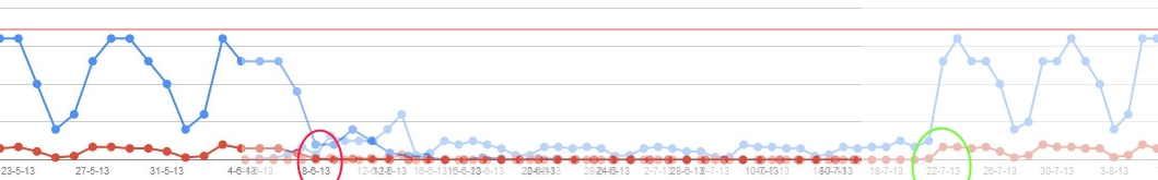 Graph of website hits after switching to ssl